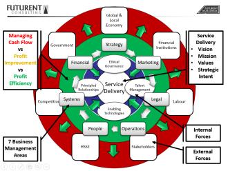 FCS Business Management Model JUN 2015