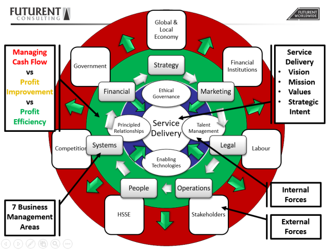 FCS Business Management Model JUN 2015